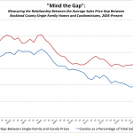 "Deep Dive into the Condo Market: ""Mind the Gap"""