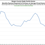 Bergen County Affordability: The Monthly Payment You Need to Buy a Home in Bergen is as Low as it's Been for the Past 35 Years