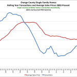So What's Going on in the Orange County Real Estate Market?: The Rand Quarterly Market Report for 2015Q2