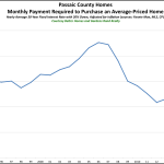 Passaic County Affordability: The Monthly Payment You Need to Buy a Home in Passaic is as Low as it's Been for the Past 20 Years