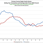 So What's Going on in the Putnam County Real Estate Market?: The Rand Quarterly Market Report for 2015Q2