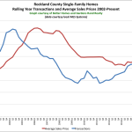 So What's Going on in the Rockland County Real Estate Market?: The Rand Quarterly Market Report for 2015Q2