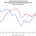 So What's Going on in the Westchester Real Estate Market?: The Rand Quarterly Market Report for 2015Q2