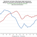 So What's Going on in the Market?: The Rand Quarterly Market Report for Westchester and the Hudson Valley Region for 2015Q2