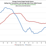 So What's Going on in the Orange County Real Estate Market?: The Rand Quarterly Market Report for 2015Q3