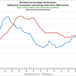 So What's Going on in the Rockland County Real Estate Market?: The Rand Quarterly Market Report for 2015Q3
