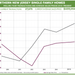 So What's Going on in the Market?: The Rand Quarterly Market Report for the Northern New Jersey Region for 2015Q4