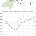 So What's Going on in the Morris County Real Estate Market?: The Rand Quarterly Market Report for 2015Q4
