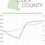 So What's Going on in the Essex County Real Estate Market?: The Rand Quarterly Market Report for 2015Q4