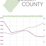 So What's Going on in the Sussex County Real Estate Market?: The Rand Quarterly Market Report for 2015Q4