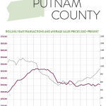 So What's Going on in the Putnam County Real Estate Market?: The Rand Quarterly Market Report for 2015Q4