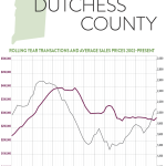 So What's Going on in the Dutchess County Real Estate Market?: The Rand Quarterly Market Report for 2015Q4