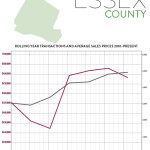First Quarter 2016 Real Estate Market Report: Essex Market Overview