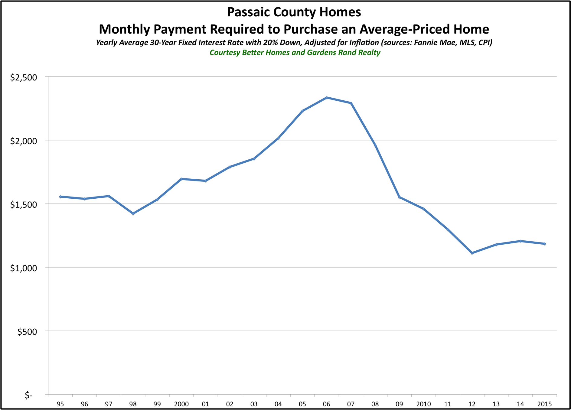 Passaic County Affordability 2015