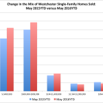 Why is the Westchester Average Sales Price Down, When Sales Are Way Up?