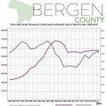 Second-Quarter 2016 Real Estate Market Report: Bergen County