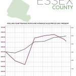 Second-Quarter 2016 Real Estate Market Report: Essex County