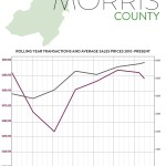 Second-Quarter 2016 Real Estate Market Report: Morris County