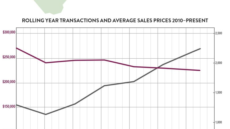 Second-Quarter 2016 Real Estate Market Report: Sussex County