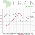 Real Estate Market Report: Third Quarter 2016 – Bergen County, New Jersey