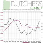 Real Estate Market Report: Third Quarter 2016 – Dutchess County, New York