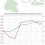 Real Estate Market Report: Third Quarter 2016 – Essex County, New Jersey