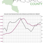 Real Estate Market Report: Third Quarter 2016 – Passaic County, New Jersey