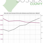 Real Estate Market Report: Third Quarter 2016 – Sussex County, New Jersey