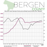 First Quarter 2017 Real Estate Market Report – Bergen County, New Jersey