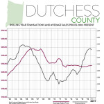 First Quarter 2017 Real Estate Market Report – Dutchess County, New York