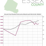 First Quarter 2017 Real Estate Market Report – Essex County, New Jersey