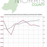 First Quarter 2017 Real Estate Market Report – Morris County, New Jersey
