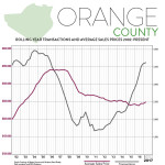 First Quarter 2017 Real Estate Market Report – Orange County, New York
