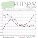 First Quarter 2017 Real Estate Market Report – Putnam County, New York
