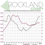 First Quarter 2017 Real Estate Market Report – Rockland County, New York