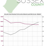 First Quarter 2017 Real Estate Market Report – Sussex County, New Jersey