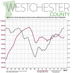 First Quarter 2017 Real Estate Market Report – Westchester County, New York