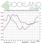 Second Quarter 2017 Real Estate Market Report – Rockland County, New York
