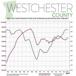 Second Quarter 2017 Real Estate Market Report – Westchester County, New York