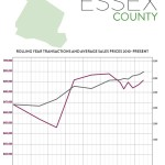 Second Quarter 2017 Real Estate Market Report – Essex County, New Jersey