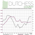 Second Quarter 2017 Real Estate Market Report – Dutchess County, New York