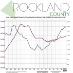 Third-Quarter 2017 Real Estate Market Report: Rockland County Market Overview