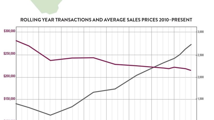 Third-Quarter 2017 Real Estate Market Report: Sussex County Market Overview