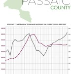 Third-Quarter 2017 Real Estate Market Report: Passaic County Market Overview