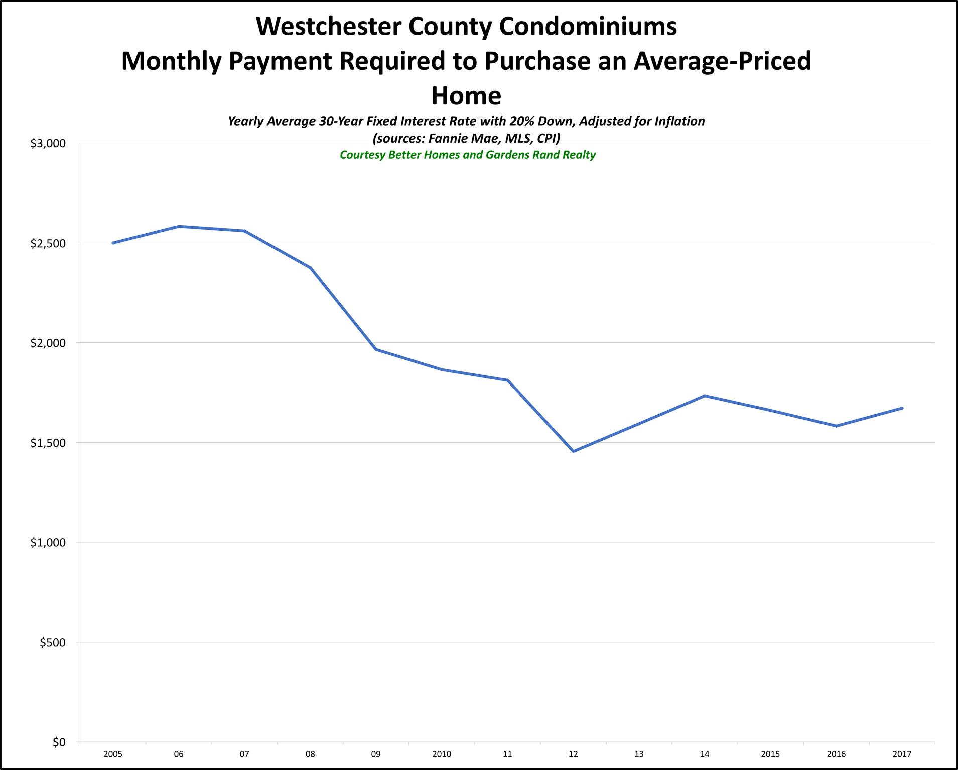 Westchester Condo Affordability 2017_preview