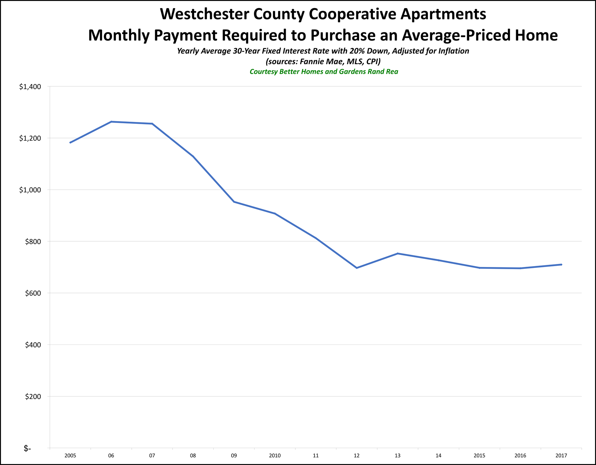 Westchester Coops Affordability 2017_preview