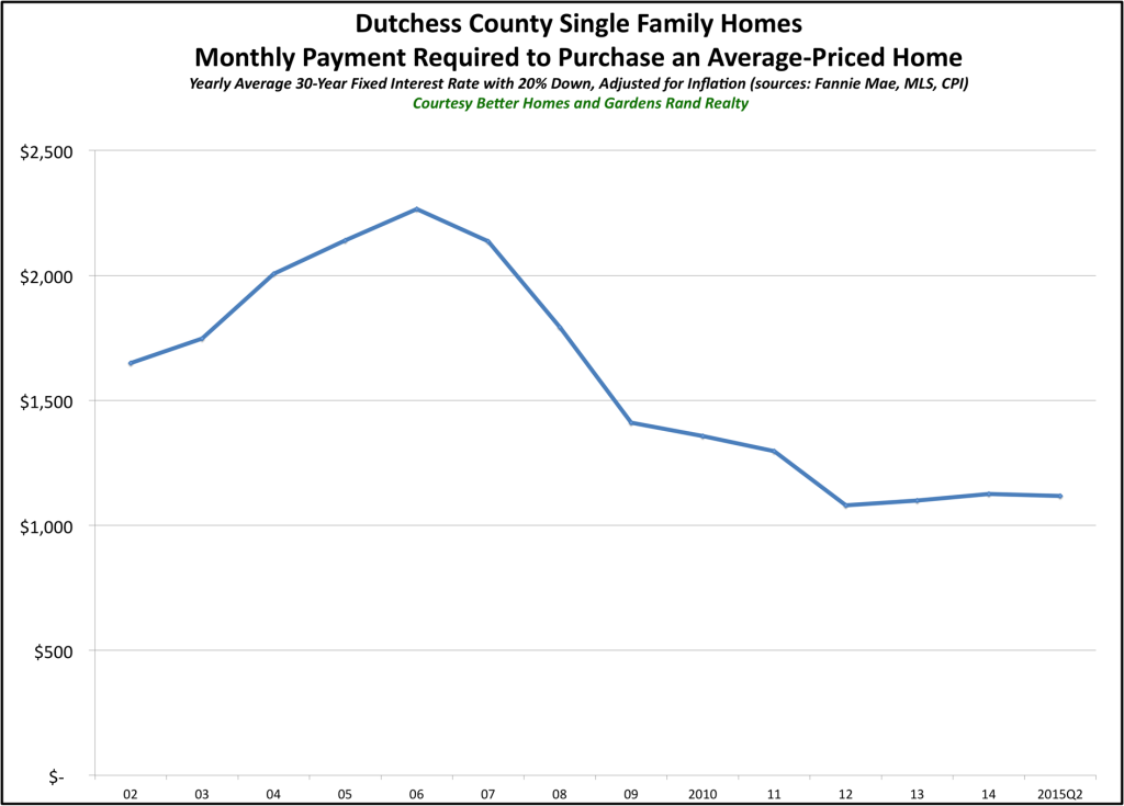 Dutchess Affordability 2015Q2