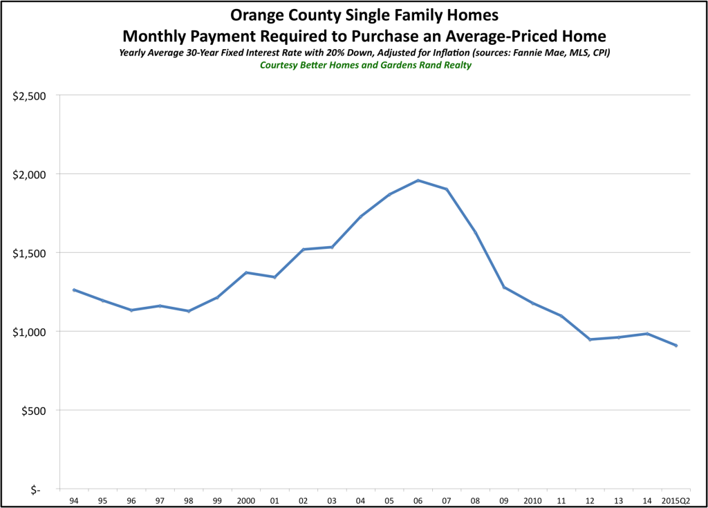 Orange Affordability 2015Q2