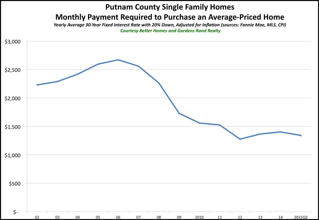 Putnam Affordability 2015Q2