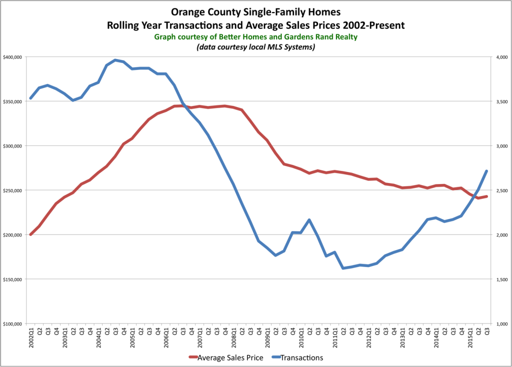 Orange County Single-Family Homes 2015Q3